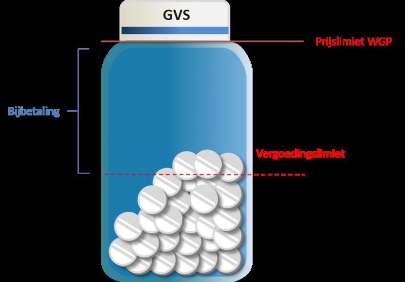 De modernisering van het Geneesmiddelenvergoedingssysteem…de stand van zaken [impressie]