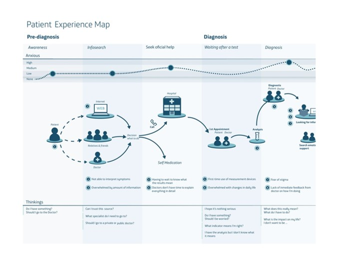 Goodbye patient journey, welcome patient experience map! [blog]